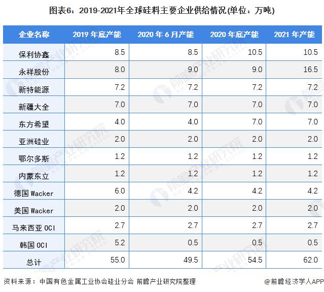 图表6:2019-2021年全球硅料主要企业供给情况(单位:万吨)