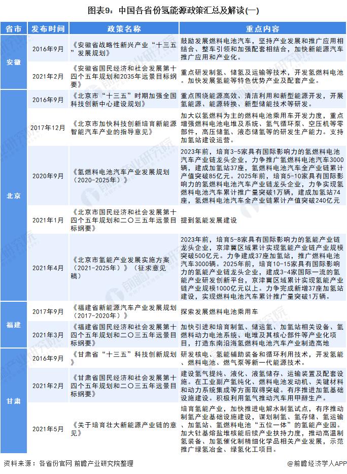 图表9:中国各省份氢能源政策汇总及解读(一)