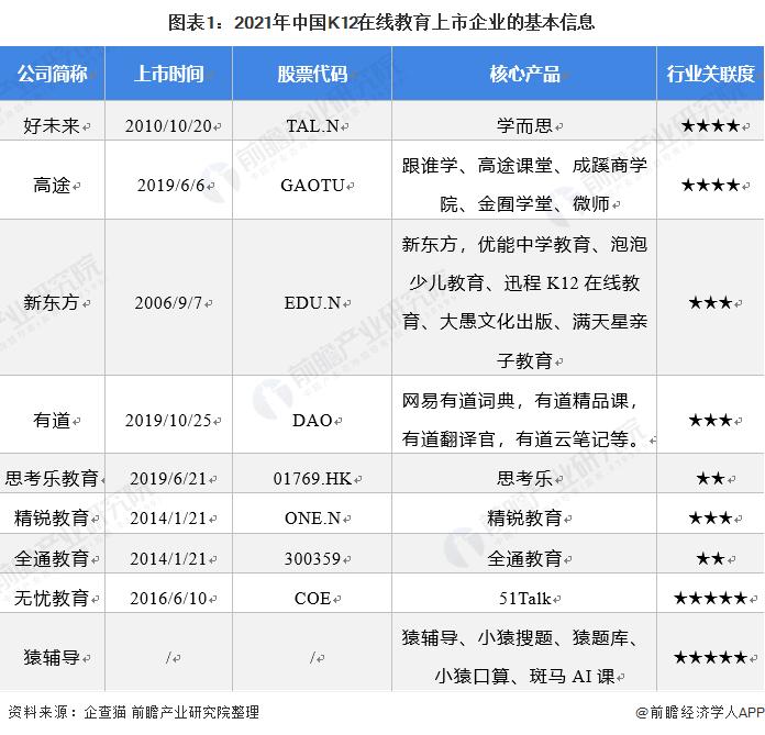 图表1:2021年中国K12在线教育上市企业的基本信息