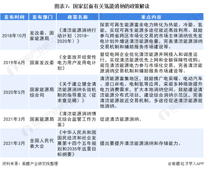 图表7:国家层面有关氢能消纳的政策解读
