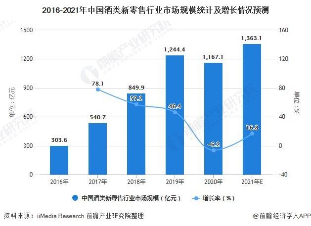 2016-2021年中国酒类新零售行业市场规模统计及增长情况预测