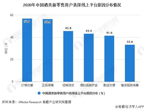 2020年中国酒类新零售用户选择线上平台原因分布情况