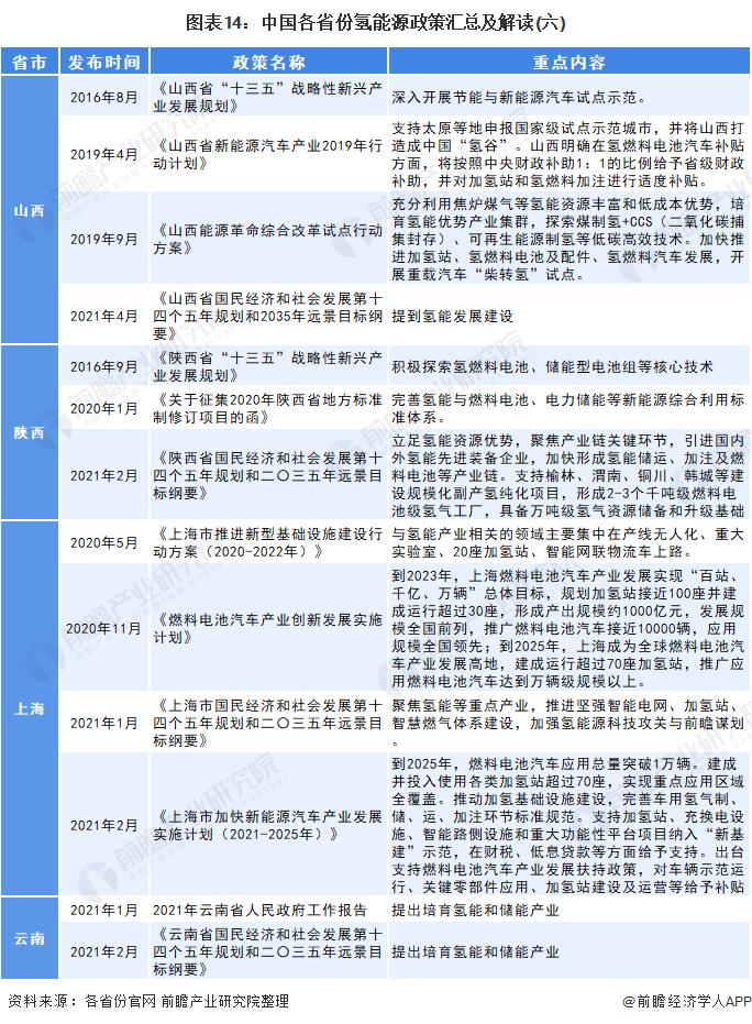 图表14:中国各省份氢能源政策汇总及解读(六)