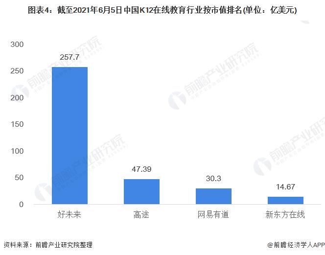图表4:截至2021年6月5日中国K12在线教育行业按市值排名(单位:亿美元)