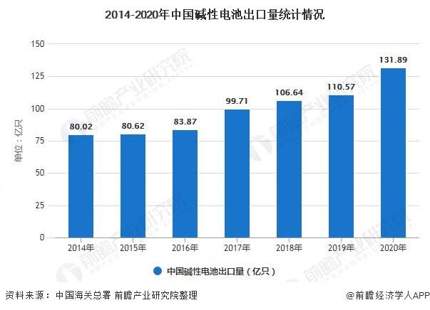 2014-2020年中国碱性电池出口量统计情况