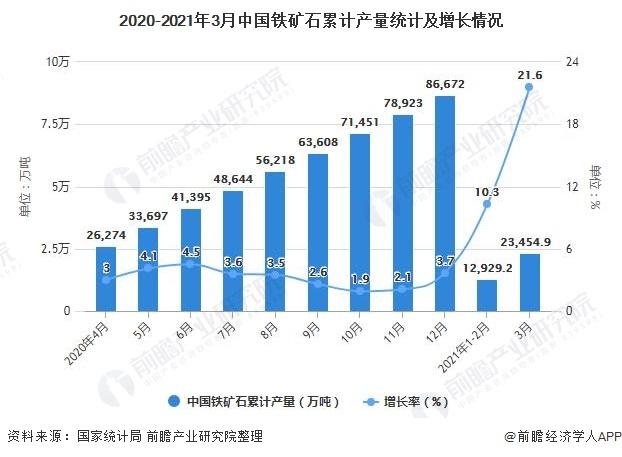 2020-2021年3月中国铁矿石累计产量统计及增长情况