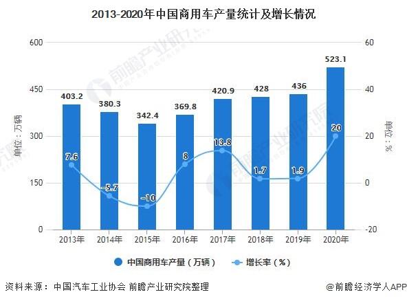 2013-2020年中国商用车产量统计及增长情况