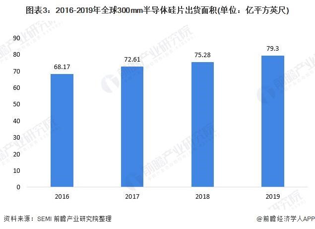 图表3:2016-2019年全球300mm半导体硅片出货面积(单位:亿平方英尺)