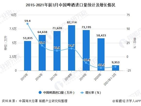 2015-2021年前3月中国啤酒进口量统计及增长情况