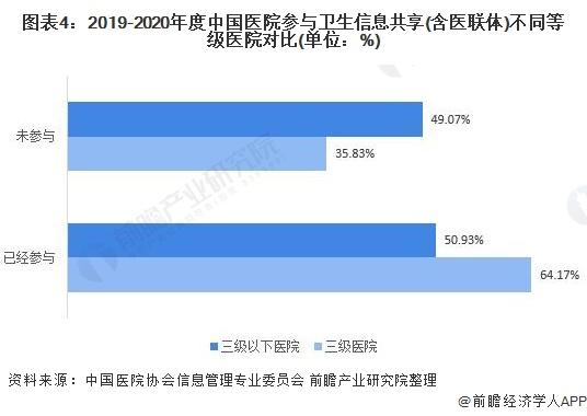 图表4:2019-2020年度中国医院参与卫生信息共享(含医联体)不同等级医院对比(单位:%)