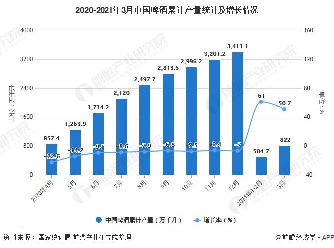 2020-2021年3月中国啤酒累计产量统计及增长情况