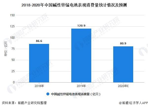 2018-2020年中国碱性锌锰电池表观消费量统计情况及预测