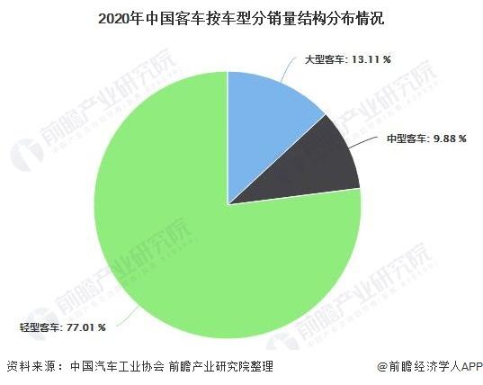 2020年中国客车按车型分销量结构分布情况
