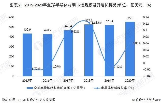 图表2:2015-2020年全球半导体材料市场规模及其增长情况(单位:亿美元,%)