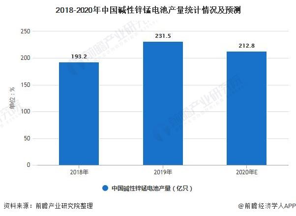 2018-2020年中国碱性锌锰电池产量统计情况及预测