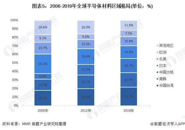 图表5:2006-2019年全球半导体材料区域格局(单位:%)