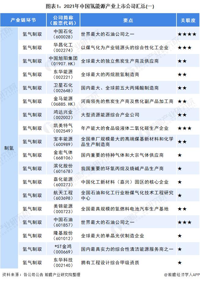 图表1:2021年中国氢能源产业上市公司汇总(一)