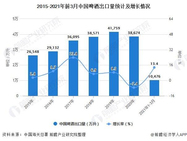2015-2021年前3月中国啤酒出口量统计及增长情况