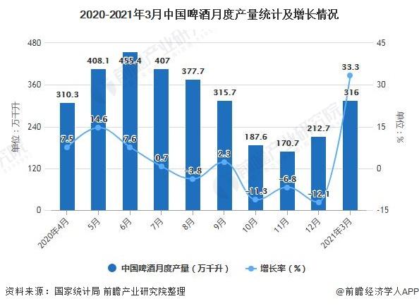2020-2021年3月中国啤酒月度产量统计及增长情况
