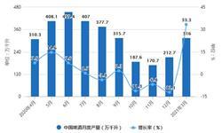2021年1-3月中國啤酒行業產量規模及進出口情況