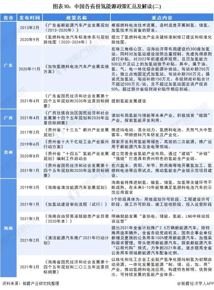 图表10:中国各省份氢能源政策汇总及解读(二)
