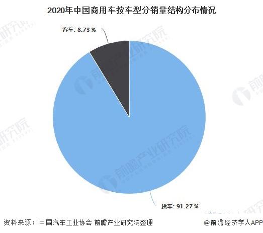 2020年中国商用车按车型分销量结构分布情况