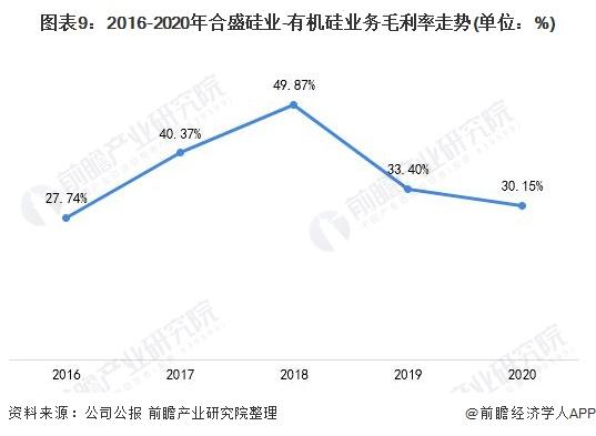 图表9:2016-2020年合盛硅业-有机硅业务毛利率走势(单位:%)