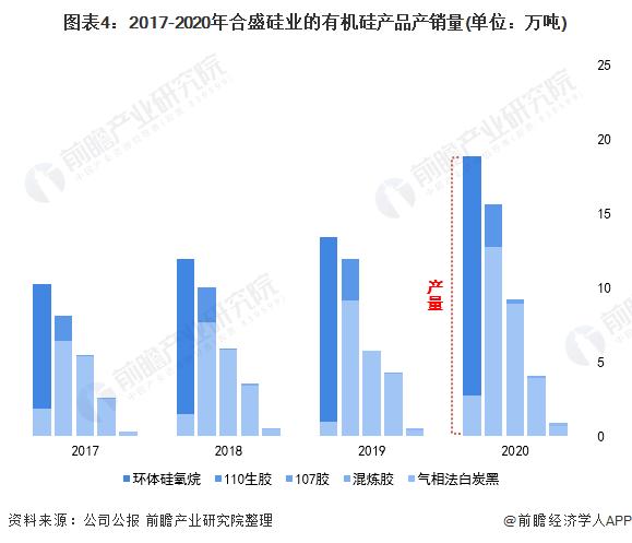图表4:2017-2020年合盛硅业的有机硅产品产销量(单位:万吨)