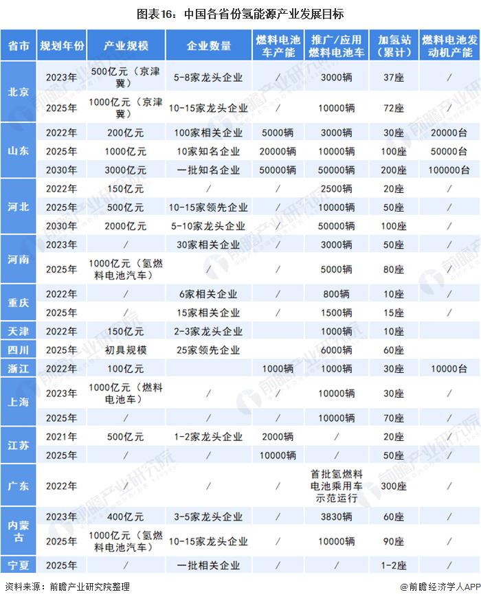 图表16:中国各省份氢能源产业发展目标