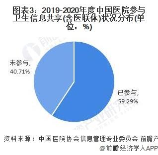 图表3:2019-2020年度中国医院参与卫生信息共享(含医联体)状况分布(单位:%)