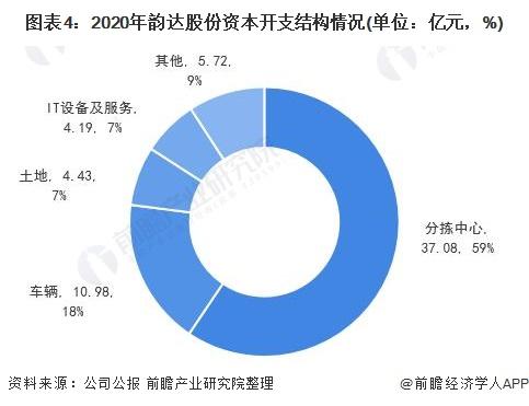 图表4:2020年韵达股份资本开支结构情况(单位:亿元,%)