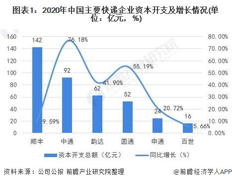 图表1:2020年中国主要快递企业资本开支及增长情况(单位:亿元,%)