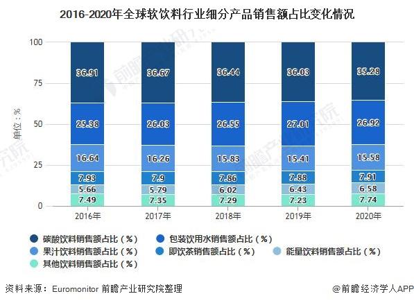 2016-2020年全球软饮料行业细分产品销售额占比变化情况