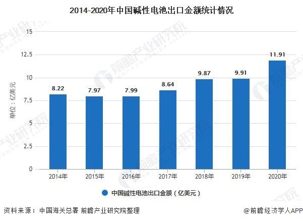 2014-2020年中国碱性电池出口金额统计情况