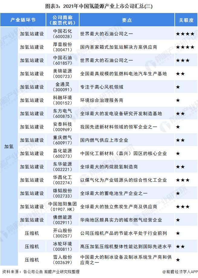 图表3:2021年中国氢能源产业上市公司汇总(三)