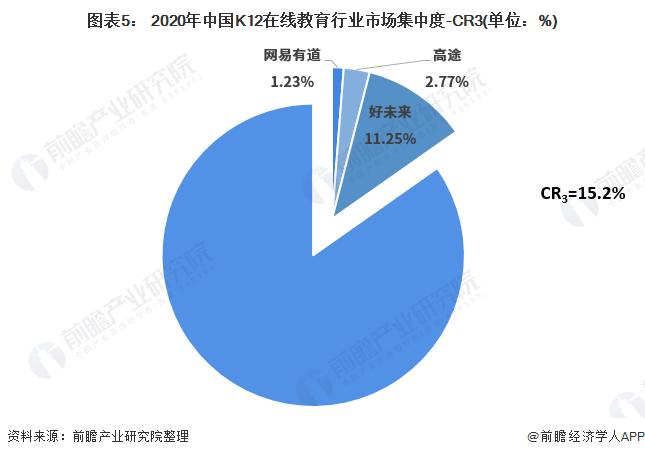 图表5: 2020年中国K12在线教育行业市场集中度-CR3(单位:%)