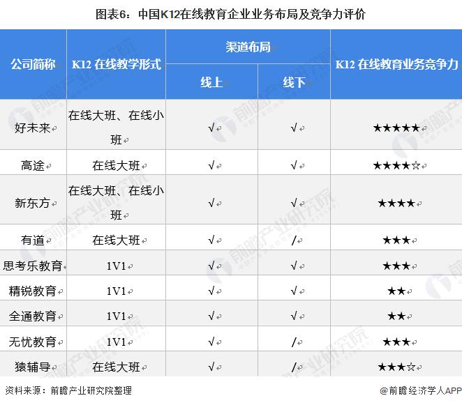 图表6:中国K12在线教育企业业务布局及竞争力评价