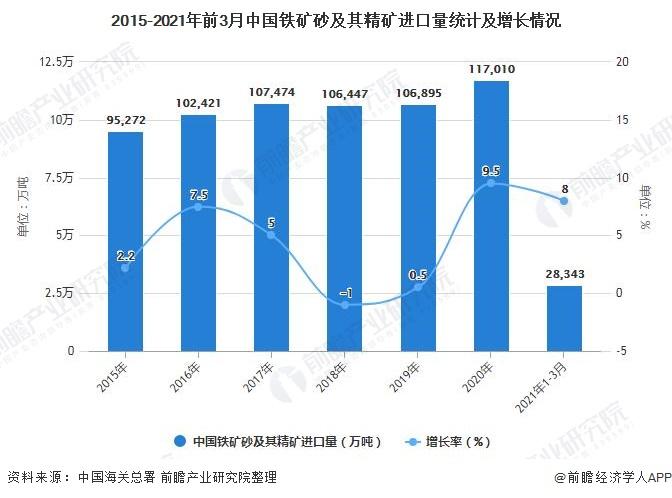 2015-2021年前3月中国铁矿砂及其精矿进口量统计及增长情况