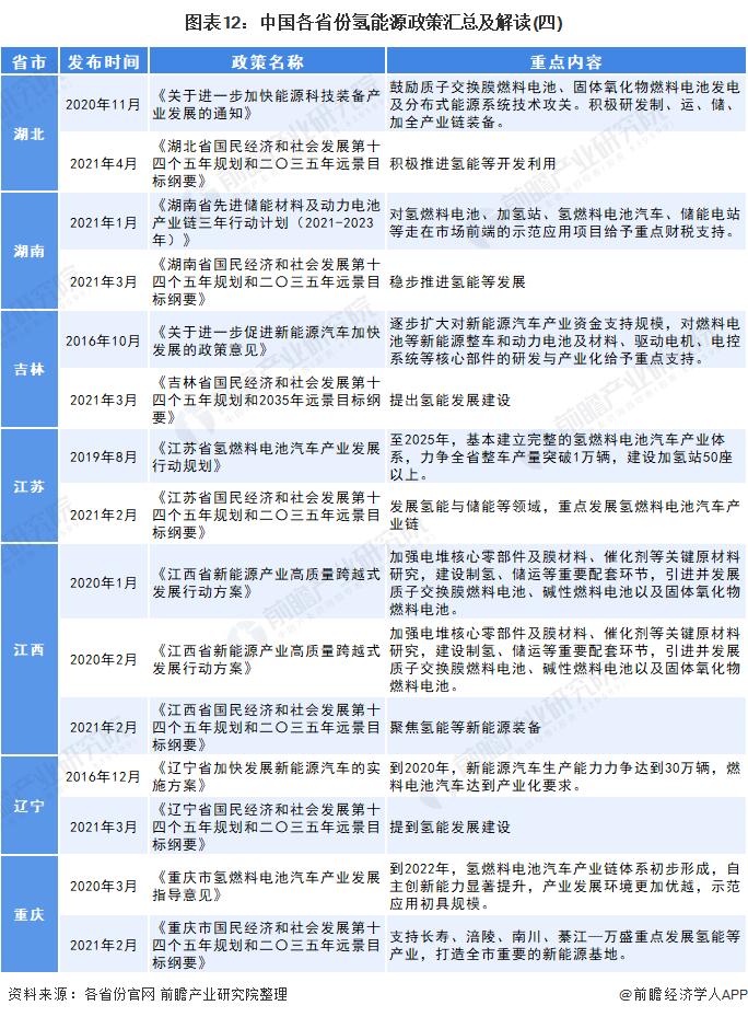 图表12:中国各省份氢能源政策汇总及解读(四)