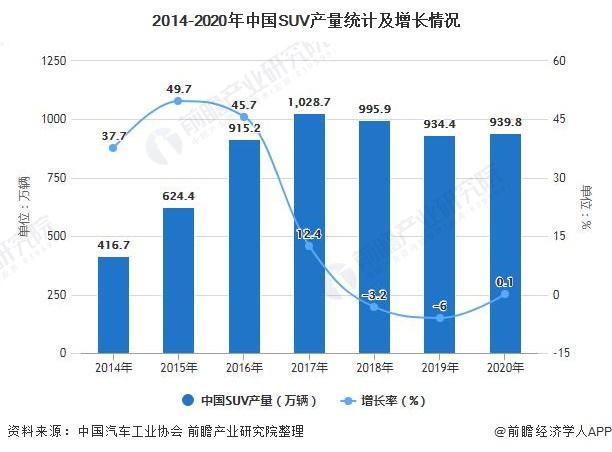 2014-2020年中国SUV产量统计及增长情况