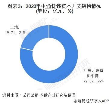 图表3:2020年中通快递资本开支结构情况(单位:亿元,%)