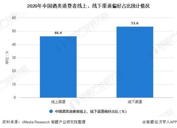 2020年中国酒类消费者线上、线下渠道偏好占比统计情况