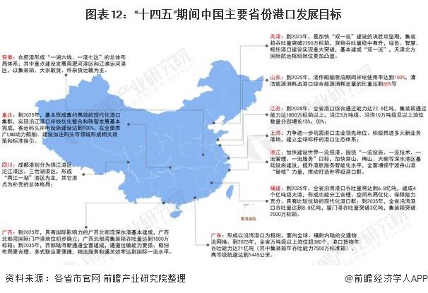 """图表12:""""十四五""""期间中国主要省份港口发展目标"""