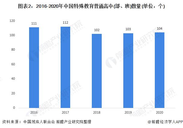图表2:2016-2020年中国特殊教育普通高中(部、班)数量(单位:个)
