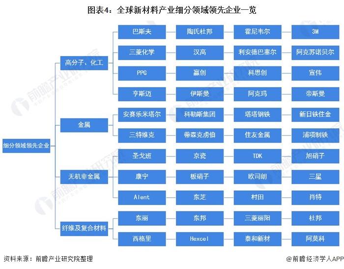 图表4:全球新材料产业细分领域领先企业一览