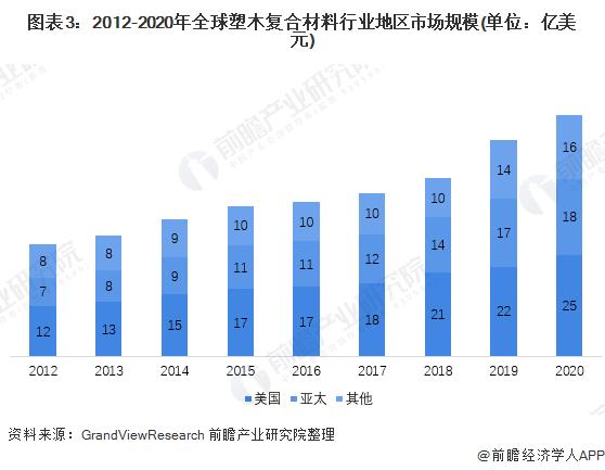 图表3:2012-2020年全球塑木复合材料行业地区市场规模(单位:亿美元)