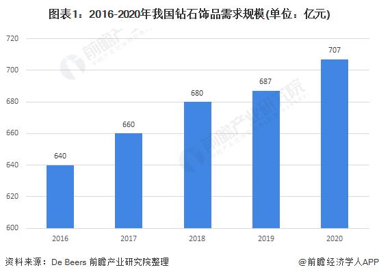 图表1:2016-2020年我国钻石饰品需求规模(单位:亿元)