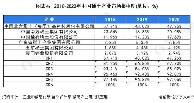 图表4:2018-2020年中国稀土产业市场集中度(单位:%)