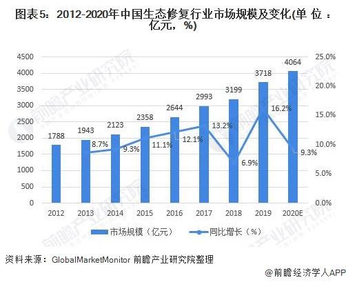 图表5:2012-2020年中国生态修复行业市场规模及变化(单位:亿元,%)
