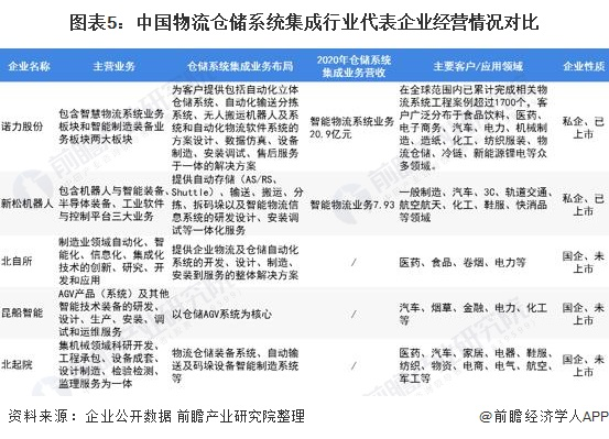 图表5:中国物流仓储系统集成行业代表企业经营情况对比